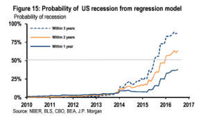 FT_Probability of US recession_9-7-16