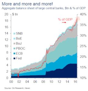 FT_Citi - Central bank balance sheets_9-5-16
