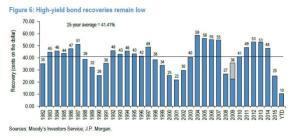 Zero Hedge_JPM - High-yield bond recovery rate_9-3-16