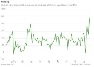 wsj_chinas-credit-fire-hose-floods-housing-market_9-15-16