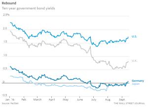 wsj_ten-year-government-bond-yields_9-14-16
