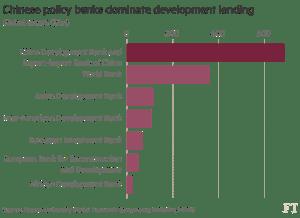 ft_china-dominates-development-lending_10-13-16
