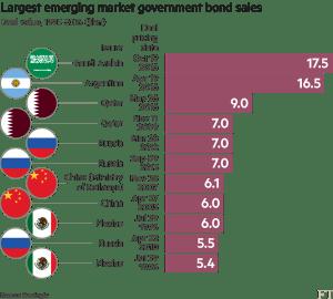 ft_largest-em-government-bonds_10-20-16