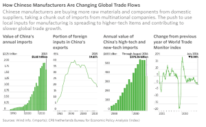 wsj_china-to-world-we-dont-need-your-factories-anymore_10-18-16