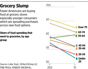 wsj_grocery-slump_10-27-16