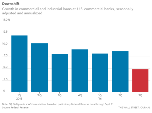 wsj_growth-in-us-commercial-and-industrial-loans_10-3-16