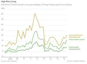 wsj_mainland-chinas-property-bubble-leaks-into-hong-kong_10-12-16