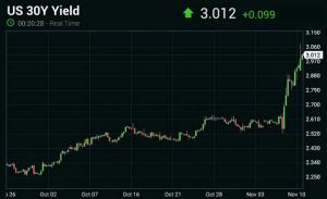 daily-shot_30yr-us-treasury-yield_11-15-16
