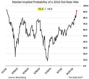 daily-shot_market-probability-of-2016-fed-rate-hike_11-15-16