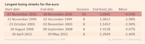 ft_longest-losing-streaks-for-the-euro_11-17-16