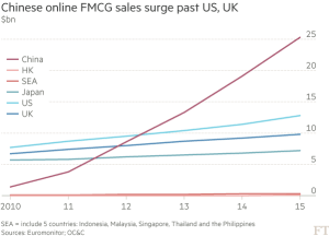 ft_online-sales-of-fast-moving-consumer-goods_11-2-16