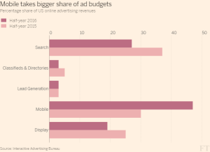 ft_us-online-ad-revenues_11-1-16