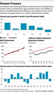 wsj_pension-pressure_11-13-16