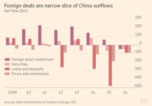 ft_china-capital-flows_12-17-16