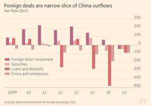 ft_china-capital-flows_12-17-16