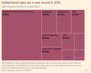 ft_global-bond-sales-2016_12-27-16