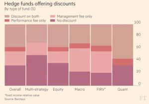 ft_hedge-funds-offering-discounts_12-21-16