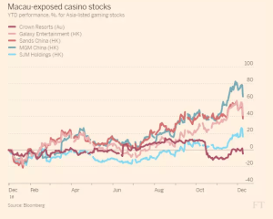 ft_macau-exposed-casino-stocks_12-8-16