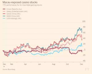 ft_macau-exposed-casino-stocks_12-8-16