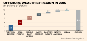 ft_offshore-wealth-by-region-in-2015_12-25-16