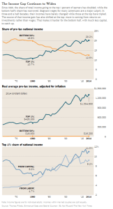 nyt_us-income-gap-continues-to-widen_12-6-16