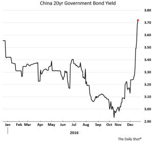 wsj_daily-shot_china-20yr-govt-bond-yiedl_12-28-16