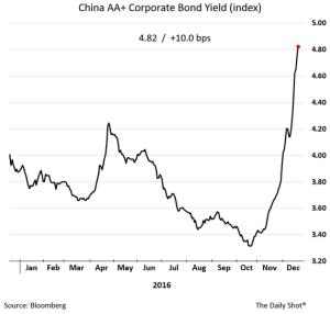 wsj_daily-shot_china-corporate-bond-yield_12-28-16