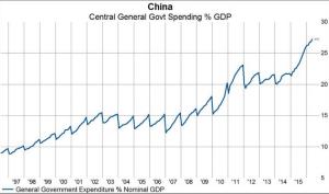 wsj_daily-shot_china-govt-stimulus_12-28-16