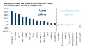 business-insider_asset-appreciation-since-2008_1-9-17