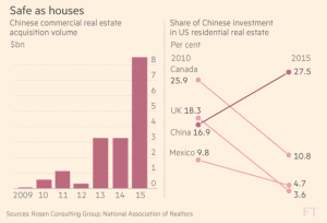 ft_chinese-us-residential-re-purchases_12-30-16