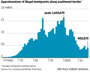 wsj_apprehensions-of-illegal-immigrants-along-us-sw-border_1-24-17