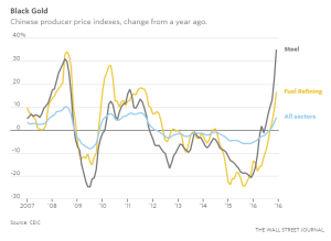 wsj_chinese-commodity-inflation_1-10-17