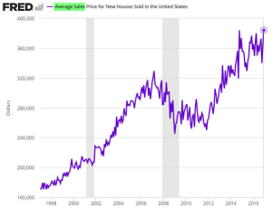 wsj_daily-shot_fred-avg-sales-price-of-new-homes-in-us_1-26-17