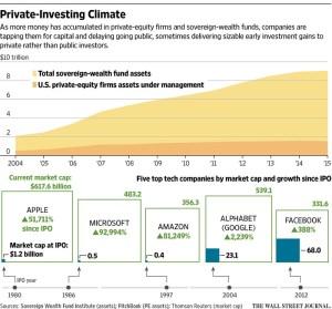 wsj_private-investing-climate_1-4-17