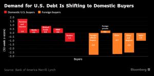 bloomberg_demand-for-us-treasuries_2-7-17