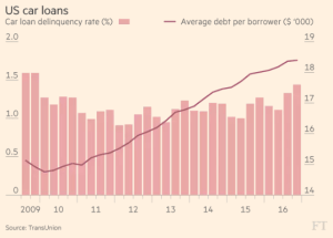 ft_us-car-loans_2-16-17