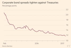 ft_us-corporate-bond-spreads_2-16-17