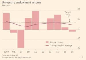 ft_us-university-endowment-returns_1-30-17