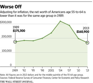 wsj_american-net-worth-ages-55-64_2-16-17