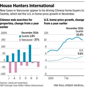 wsj_chinese-house-buyers-seattle-and-vancouver_2-7-17