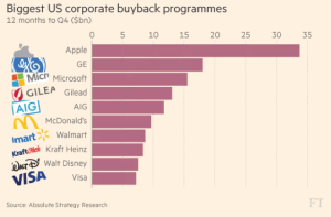 ft_biggest-us-corporate-buyback-programs_3-1-17