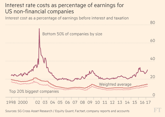 FT_Interest rate costs as percentage of earnings for US non-financial cos_4-26-2017