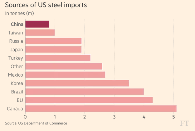 FT_Source of US steel imports_4-25-2017