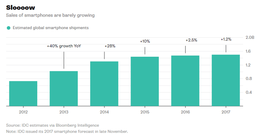 Bloomberg_Smartphone sales growth_1-4-18
