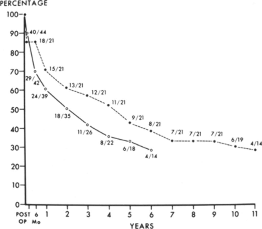 Metastasis Via Ventriculoperitoneal Shunt In Patients With