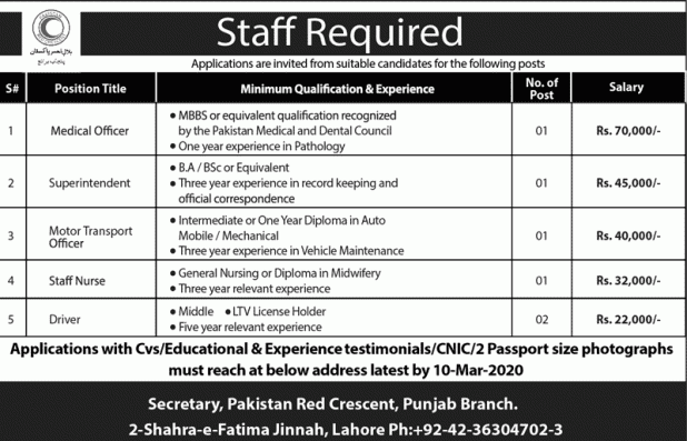 Red Crescent Punjab Jobs 2020