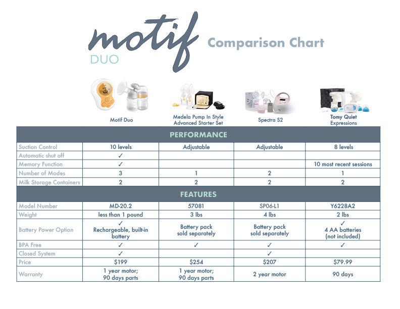 Battery Operated Breast Pump Honest Motif Duo Review