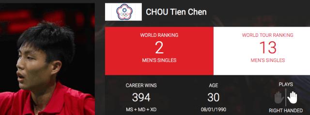 CHOU Tien Chen Badminton Profile| Bwf World Ranking