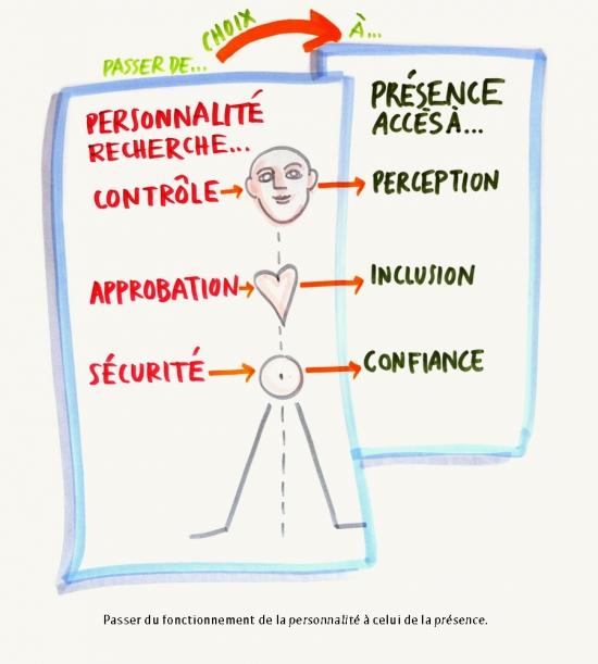 facilitation-graphique-17042014-choix