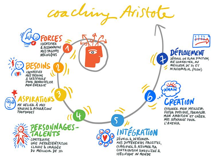 Coaching Aristote, les sept étapes